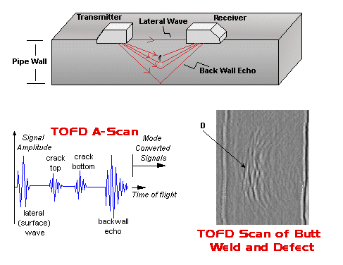 Time-of-flight diffraction (TOFD)
